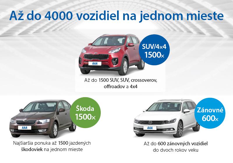 Viac ako 4000 áut po celom Slovensku